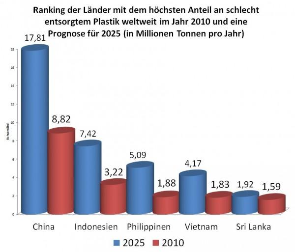 Plastikm-ll-Zahlen-und-Fakten-Ranking-der-L-nder-mit-dem-h-chsten-Anteil-an-schlecht-entsorgtem-Plastik-Prognosen-2
